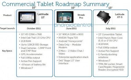 Nuovi tablet Dell Latitude ST e Streak Pro in arrivo nel 2011