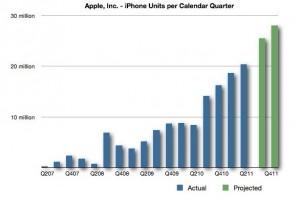 Apple: aumento della produzione in vista dell'iPhone 5