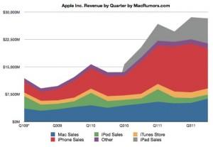 Apple: risultati finanziari del quarto trimestre fiscale