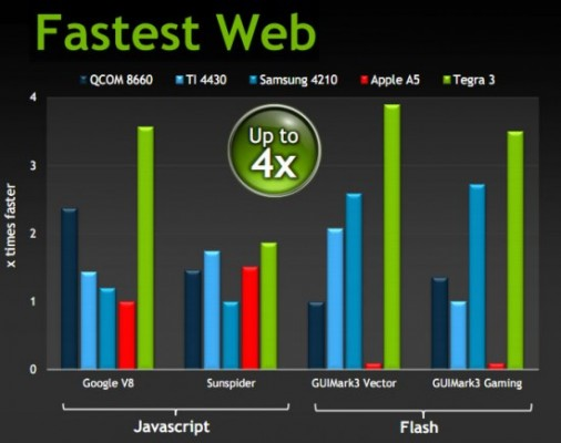 NVIDIA Tegra 3, specifiche del nuovo chipset multi-core