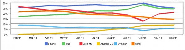 Apple iOS nel 2011 ha registrato il 52% di share dei browser mobile