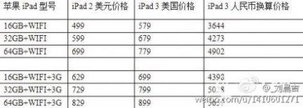 Svelati sul web i possibili prezzi di vendita del nuovo iPad