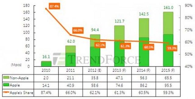 60 milioni di iPad venduti nel 2012, la previsione di Trendforce