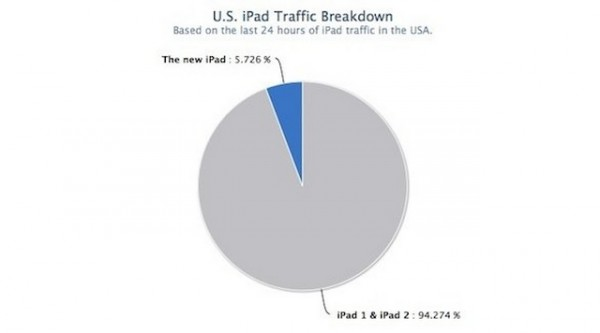 Apple nuovo iPad registra un record di traffico web negli USA