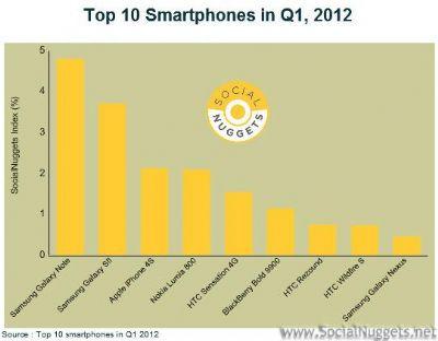 La società Social Nuggets svela che il Samsung Galaxy Note è il preferito tra i social network