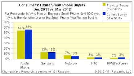 Apple iPhone 4S: in aumento la domanda rispetto a dicembre