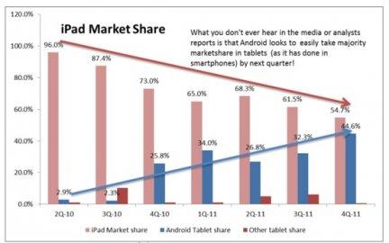 Foxconn: rallentata la produzione del nuovo iPad di Apple