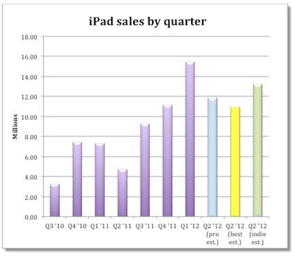 Gli analisti stimano quanti iPad possono essere stati venduti da Apple nell'ultimo trimestre