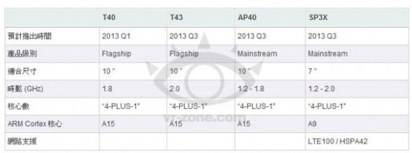 NVIDIA Tegra 4 disponibile nel 2013 con supporto 4G LTE
