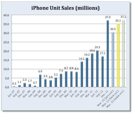 Apple: gli analisti stimano 30 milioni e mezzo di iPhone venduti nell'ultimo trimestre