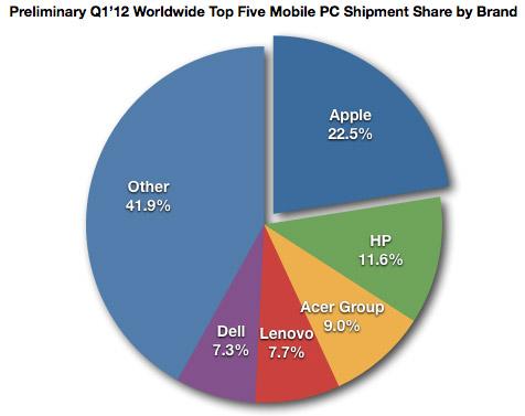 NPD Group: ottime vendite di iPad nel corso del primo trimestre 2012