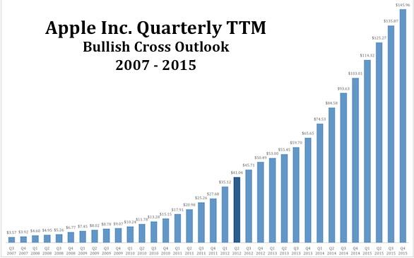Le azioni Apple potrebbero toccare quota 2000 dollari, secondo l'analista Zaky