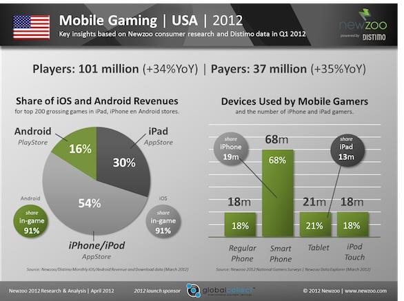 Apple: in aumento i giocatori su iPhone e iPad