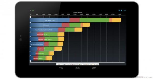 Google Nexus 7: overclock del processore a 1.6 Ghz