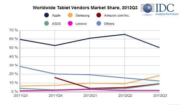 Le consegne dell'iPad crollano al 50%