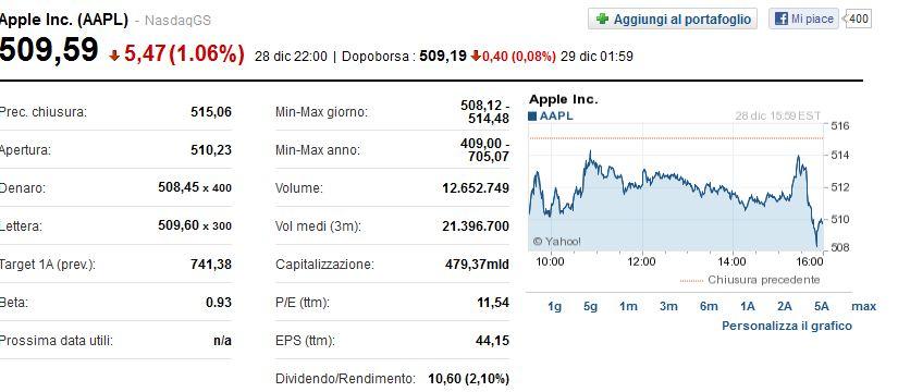 valore azionario apple primo scambio btc