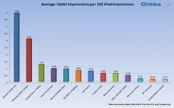Apple iPad: 87% del traffico web negli USA e Canada