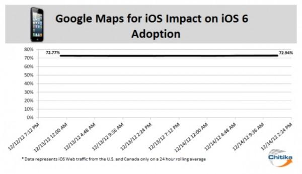 Google Maps e l'installazione dell'aggiornamento iOS 6