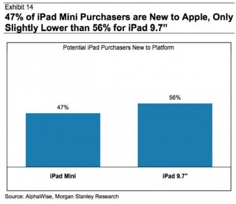 L'iPad Mini ha avvicinato molte persone al mondo Apple