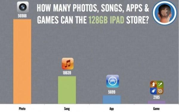 Apple iPad 4 da 128 GB: ecco quanti dati può avere in memoria