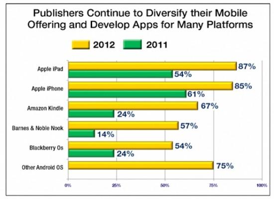 Gli editori USA continuano a puntare su iPad e iPhone