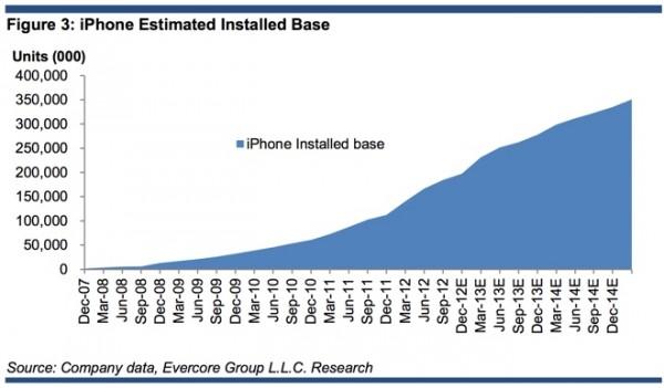 Apple potrebbe aver venduto 10 milioni di iPad Mini nel quarto trimestre 2012
