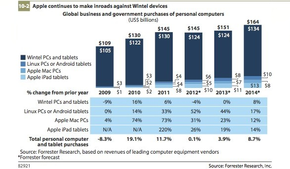 Forrester Research: iPad e Mac sempre più popolari nel settore business