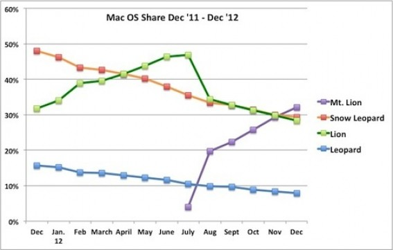 OS X 10.8 Mountain Lion è il sistema più diffuso sui computer Mac