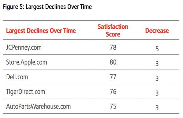 ForeSee: si abbassa la soddisfazione dei clienti Apple