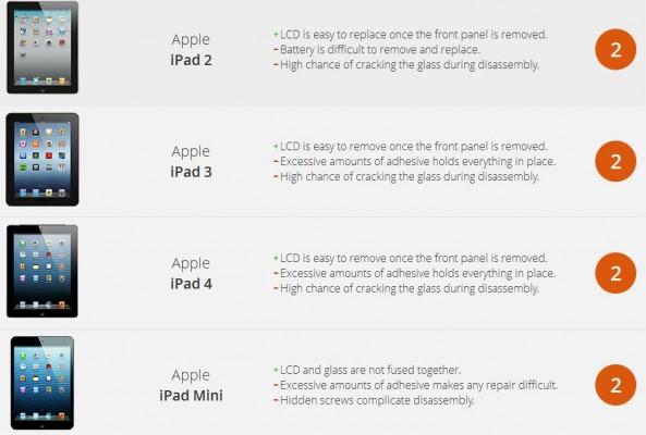 La classifica di riparabilità di iFixit boccia i tablet iPad
