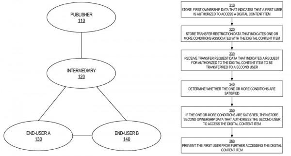 Apple iTunes Store: brevetto svela un sistema di rivendita dell'usato