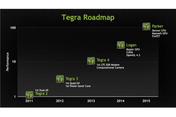 NVIDIA Tegra 5 e Tegra 6: dettagli ufficiali dalla GPU Technology Conference