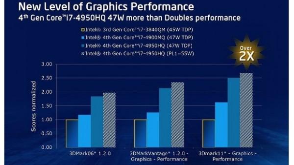 Macbook Pro: la gamma 2013 in uscita in autunno avrà il chip grafico Intel Iris potenziato