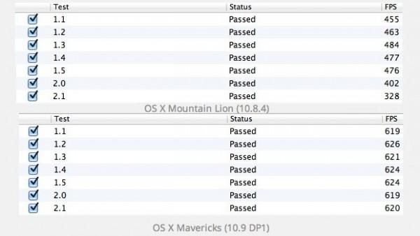 Apple OS X 10.9 Mavericks: primi benchmark OpenGL confermano aumento delle prestazioni