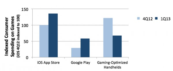 Gaming su iOS: mercato in crescita rispetto alle console portatili, secondo IDC