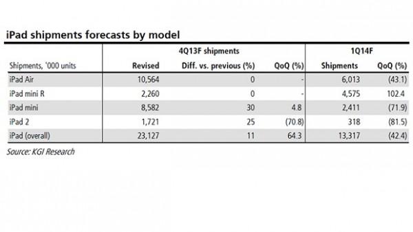 iPad 2: lo stop della produzione potrebbe avvenire entro i primi mesi del 2014