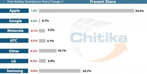 Chitika Insights: iPhone e iPad i device più usati a Natale