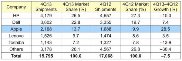 Apple: vendite computer Mac in aumento negli USA