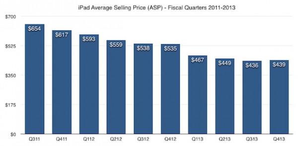 iPad 2: vendite in calo, presto lo stop della produzione