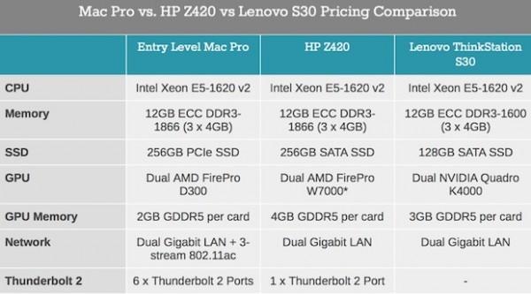 Il prezzo del nuovo Mac Pro è simile alle workstation di HP e Lenovo
