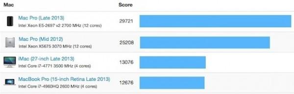 Mac Pro 2013: benchmark del modello con CPU a 12 core