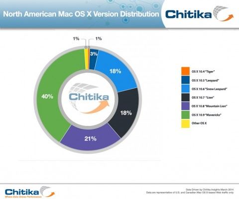 OS X Mavericks: adozione vicina al 50%, secondo Chitika