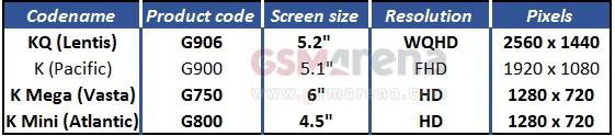 Samsung Galaxy S5 Mega: nuovo phablet da 6 pollici