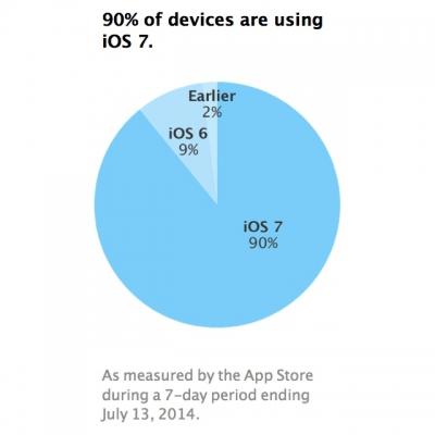 Apple: il 90% di iPhone e iPad sono aggiornati a iOS 7