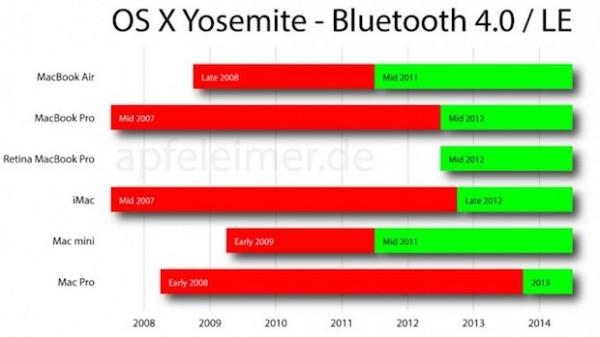 OS X Yosemite: Handoff e Continuity non su tutti i Mac