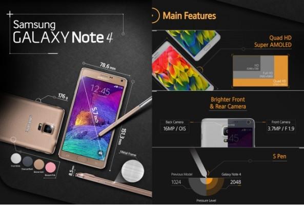 Samsung Galaxy Note 4: infografica sulle caratteristiche tecniche