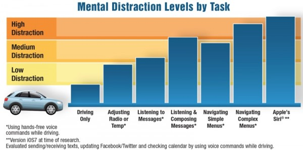 mentaldistractionlevels