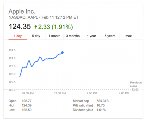 Apple-Stock-February-2015