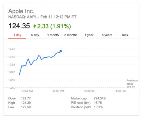 Apple-Stock-February-2015