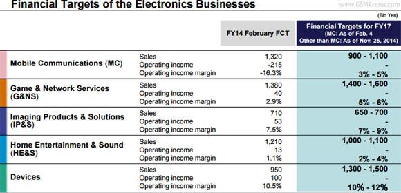 Sony: risultati finanziari Q4 2014 migliori del previsto